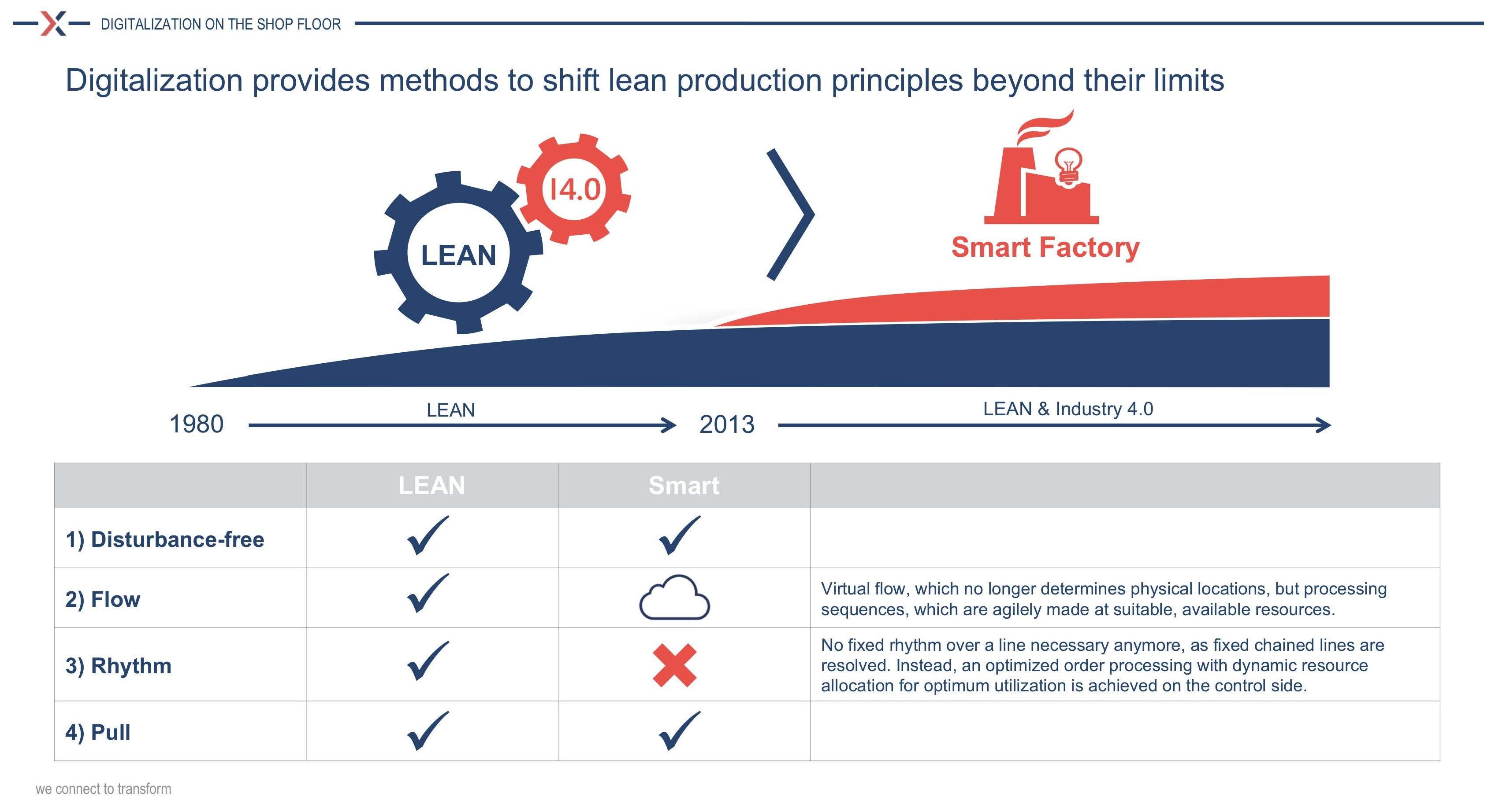 SmartFactory Keynote Lean & Digitalization