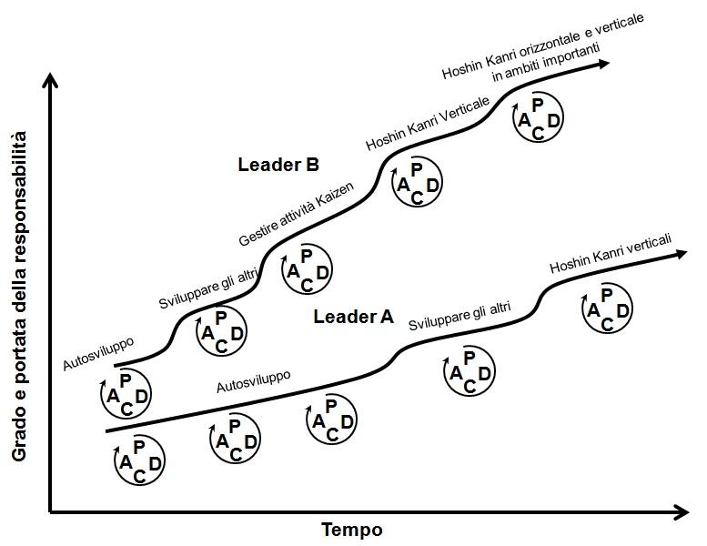 Lo Sviluppo Delle Competenze Il Processo Shu Ha Ri Seconda Parte