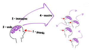 02_Guardo Vedo Immagino Mostro.001