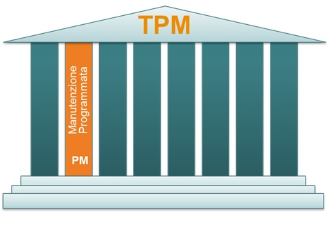 Tempio TPM